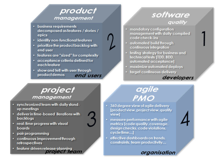 Agile Four Quadrants