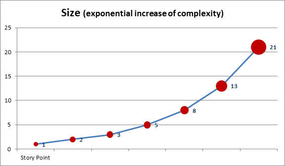 d88f7c15d Story point estimation simplified: and here is how it works…   People10  Thoughts