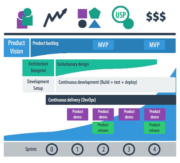 People10 Product Development