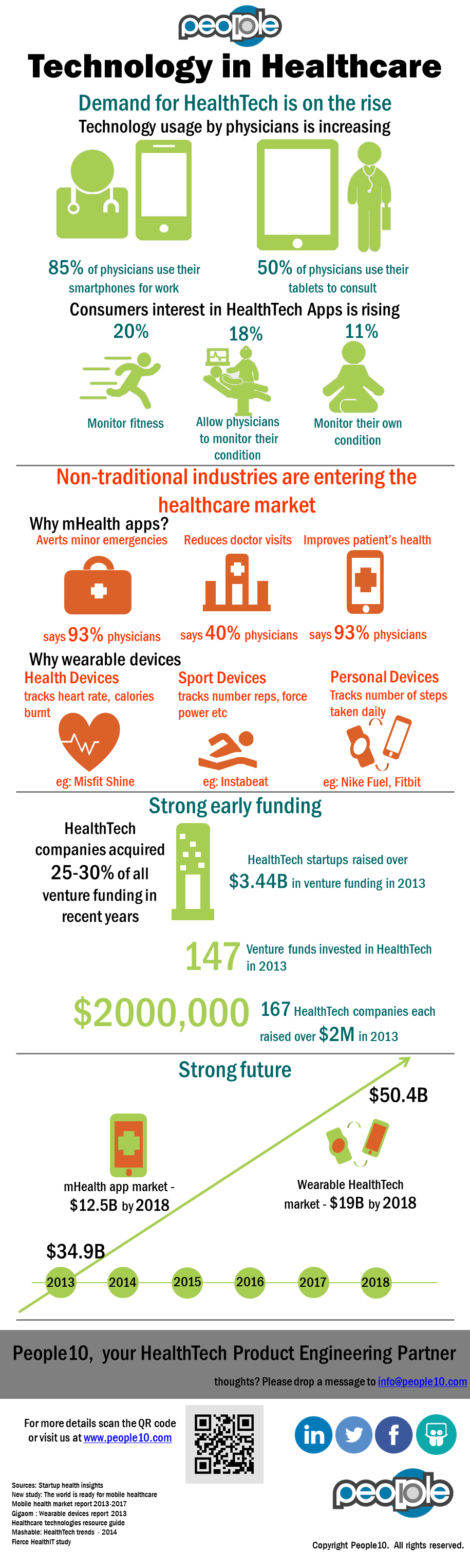 rise of technology in healthcare - People10